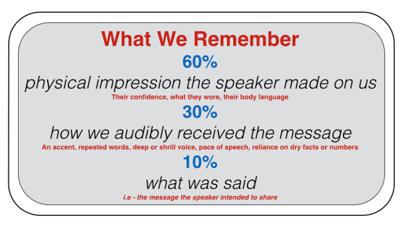 Communication - What We Remember