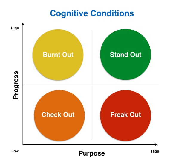Cognitive States - Overwhelm - Alison Hill